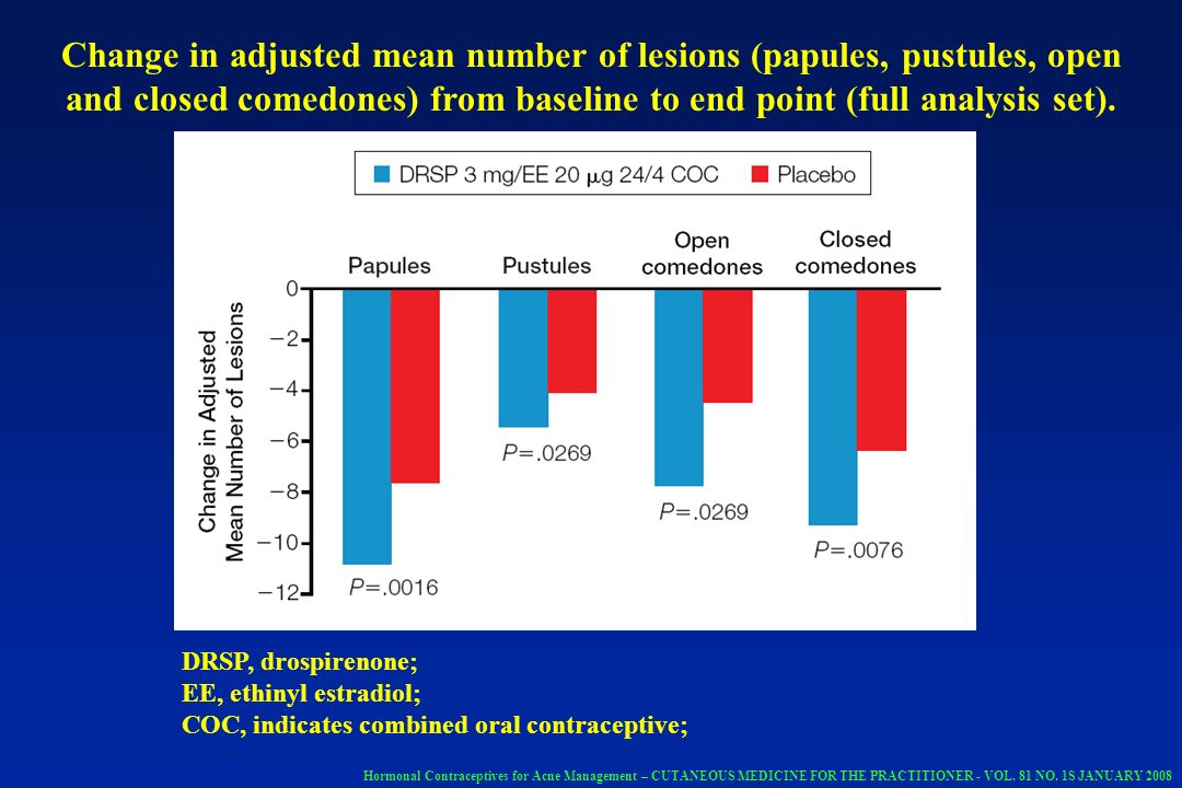 Change in adjusted mean number of lesions (papules, pustules, open and closed comedones) from baseline to end point (full analysis set).