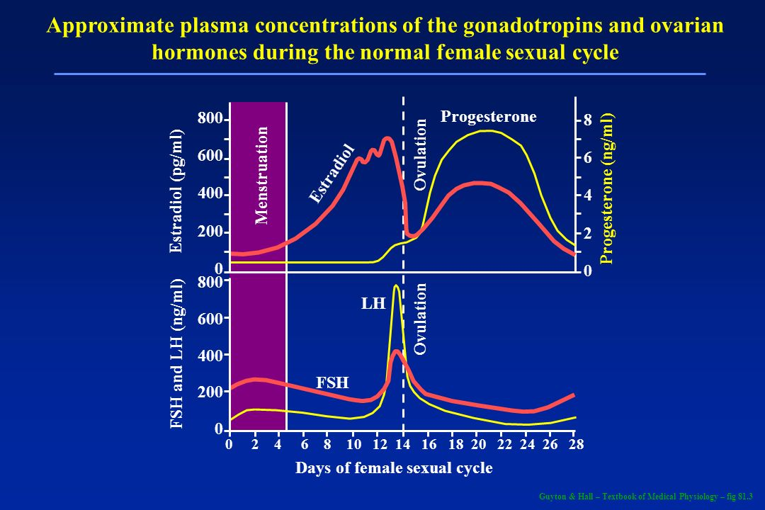 Approximate plasma concentrations of the gonadotropins and ovarian hormones during the normal female sexual cycle