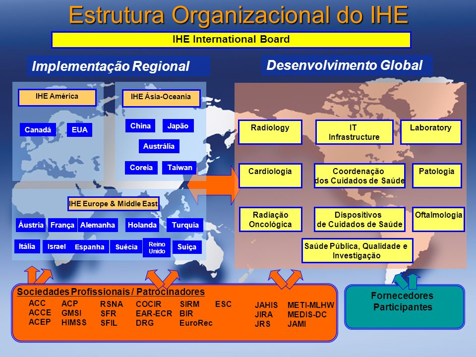 IHE International Board