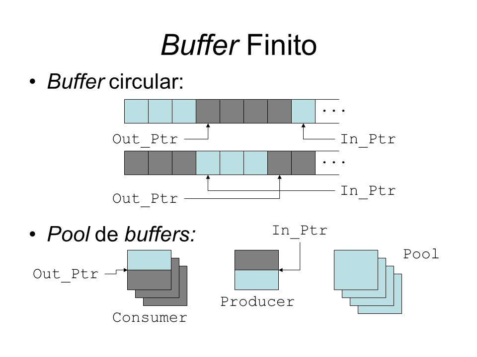 Buffer Finito Buffer circular: Pool de buffers: ... Out_Ptr In_Ptr ...