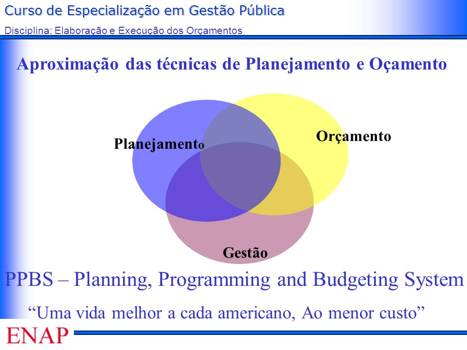 PPBS – Planning, Programming and Budgeting System