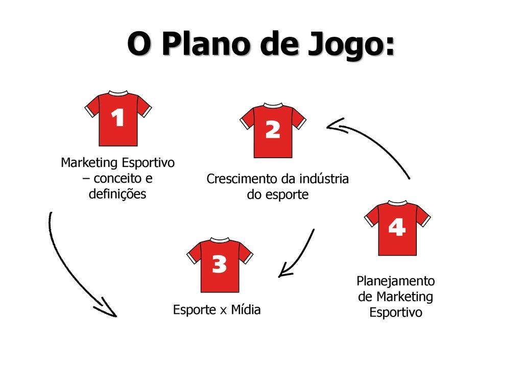 O Plano de Jogo  Marketing Esportivo – conceito e definições 16b29e1b32f46