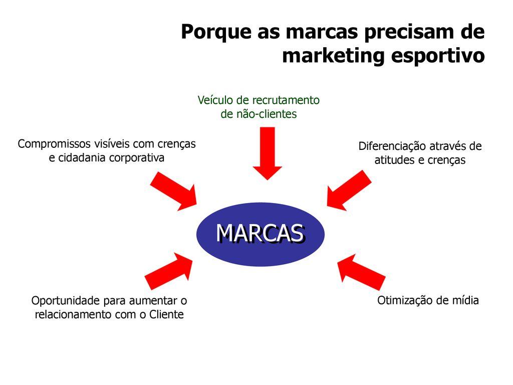 MARCAS Porque as marcas precisam de marketing esportivo 56423b10629ae