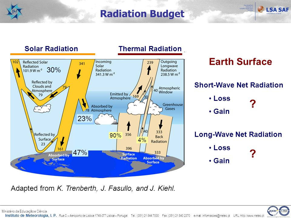 Radiation Budget Earth Surface 30% 23% 47% Thermal Radiation