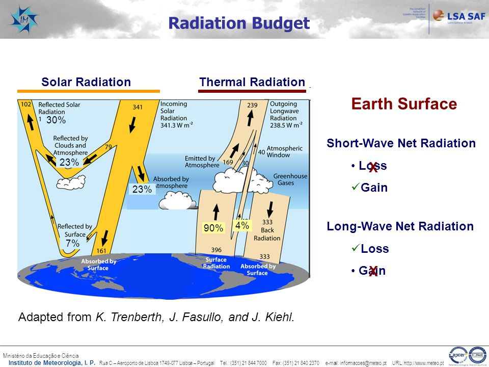 Radiation Budget Earth Surface X X Thermal Radiation Solar Radiation