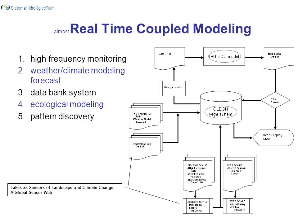 almost Real Time Coupled Modeling