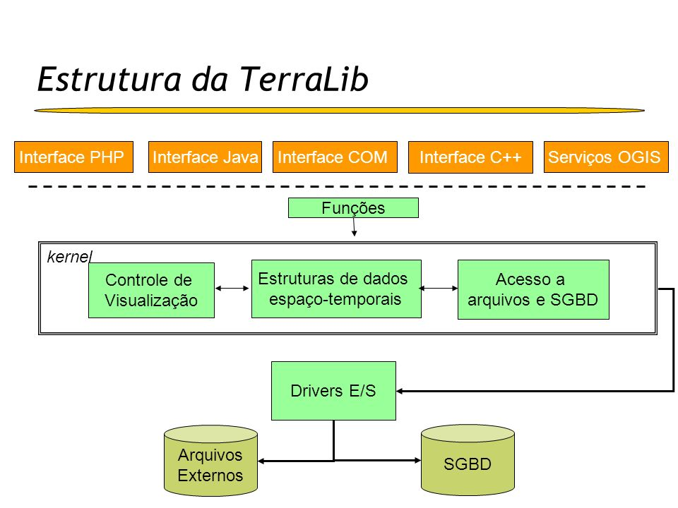 Estrutura da TerraLib Interface PHP Interface Java Interface COM