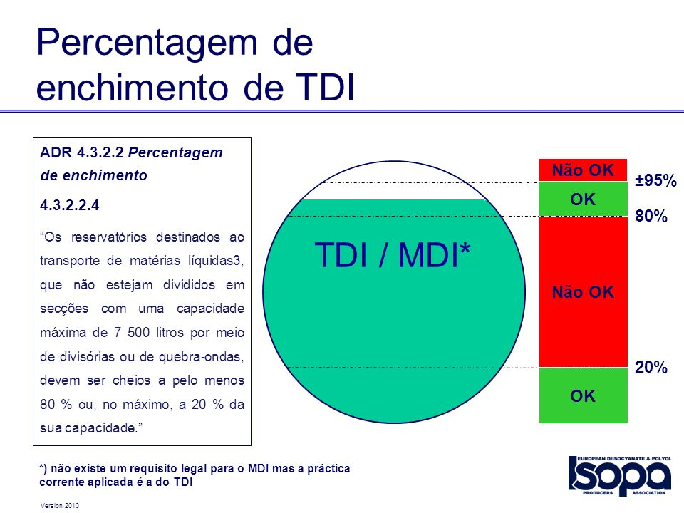 Percentagem de enchimento de TDI