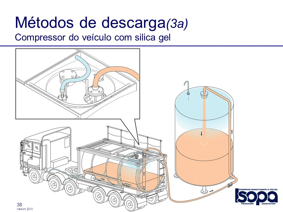 Métodos de descarga(3a) Compressor do veículo com silica gel