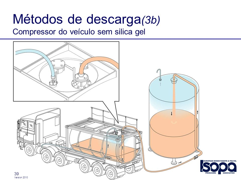 Métodos de descarga(3b) Compressor do veículo sem silica gel