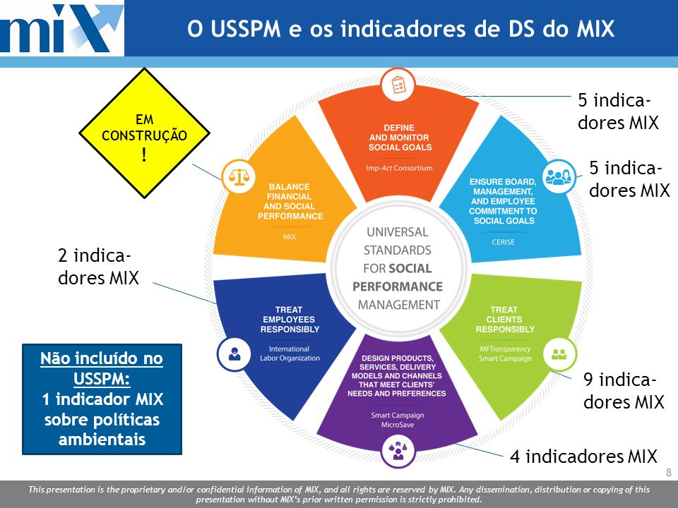 O USSPM e os indicadores de DS do MIX
