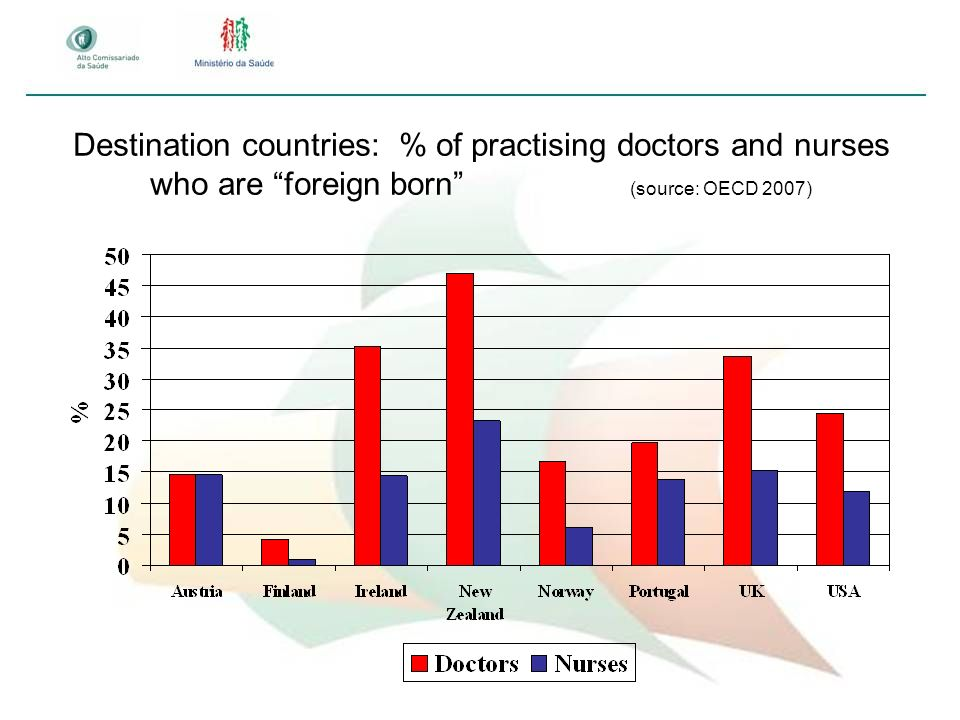 Destination countries: % of practising doctors and nurses who are foreign born (source: OECD 2007)