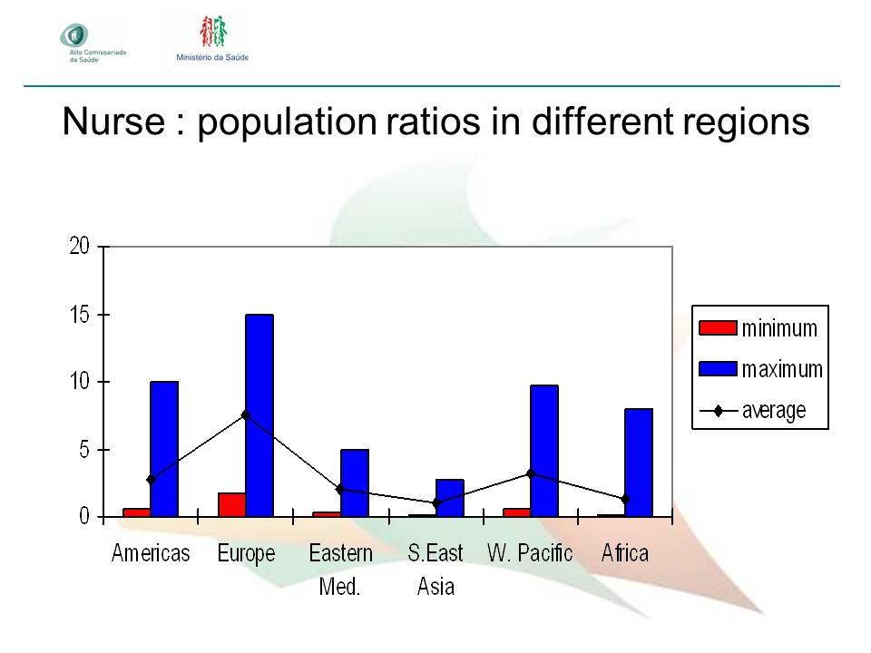 Nurse : population ratios in different regions