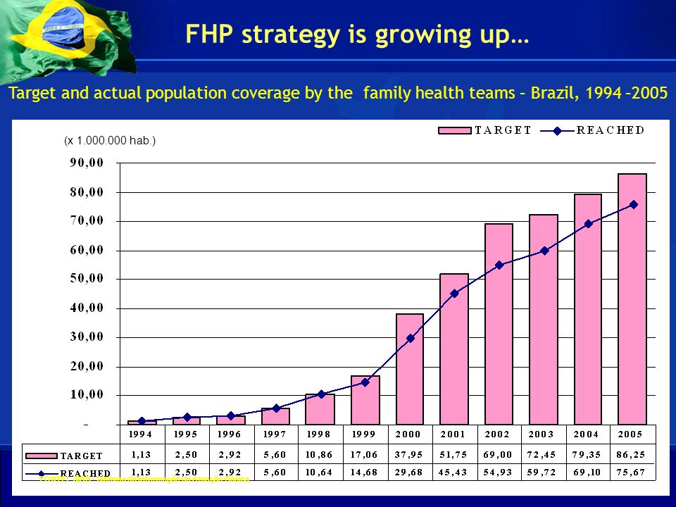 FHP strategy is growing up…