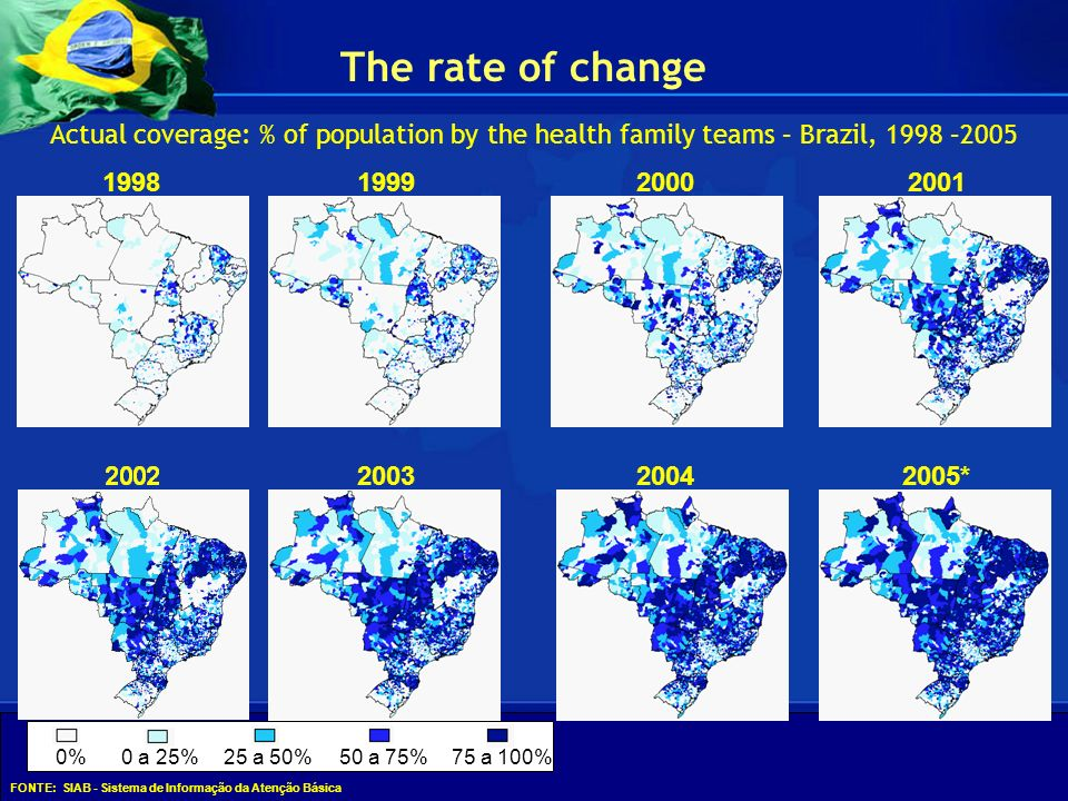 The rate of change Actual coverage: % of population by the health family teams – Brazil, 1998 –2005.