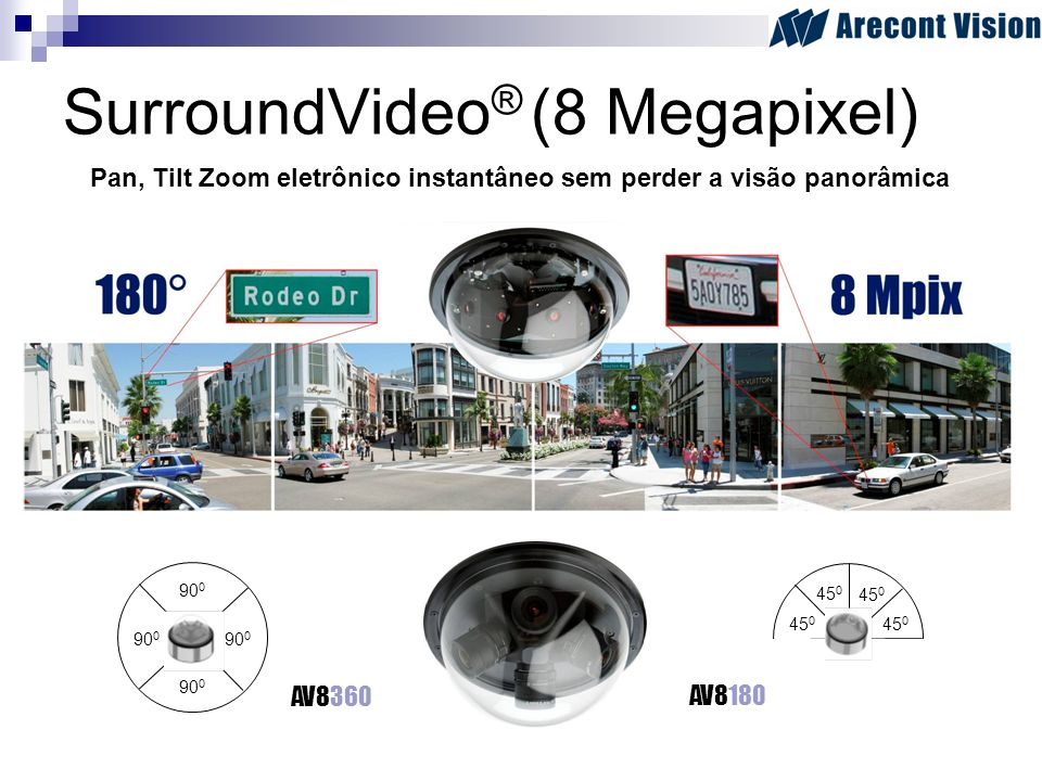SurroundVideo® (8 Megapixel)