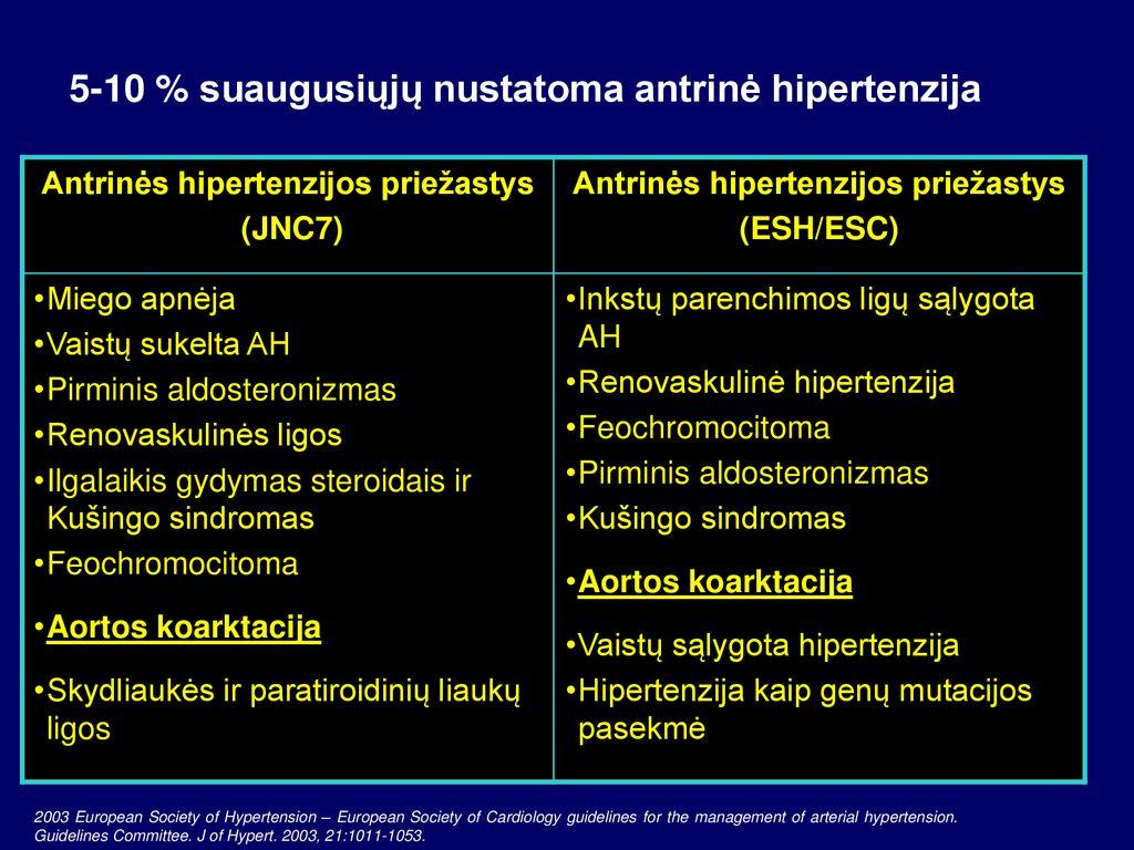 hipertenzijos priežasčių gydymas