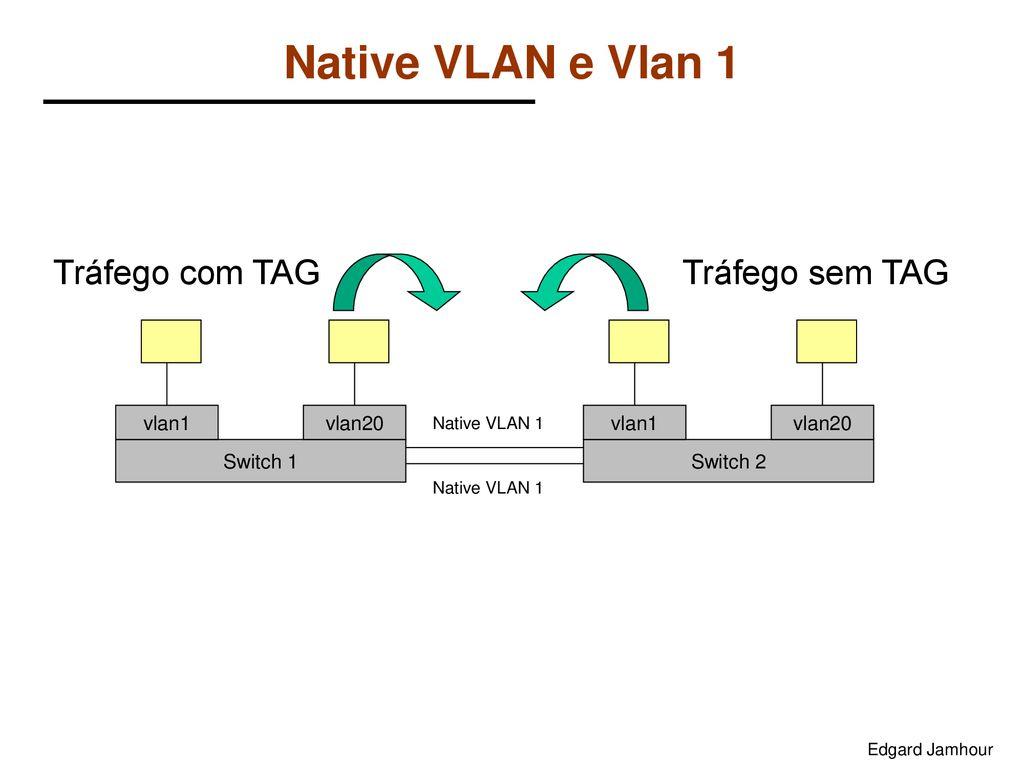 VLANs Ethernet Edgard Jamhour - ppt carregar