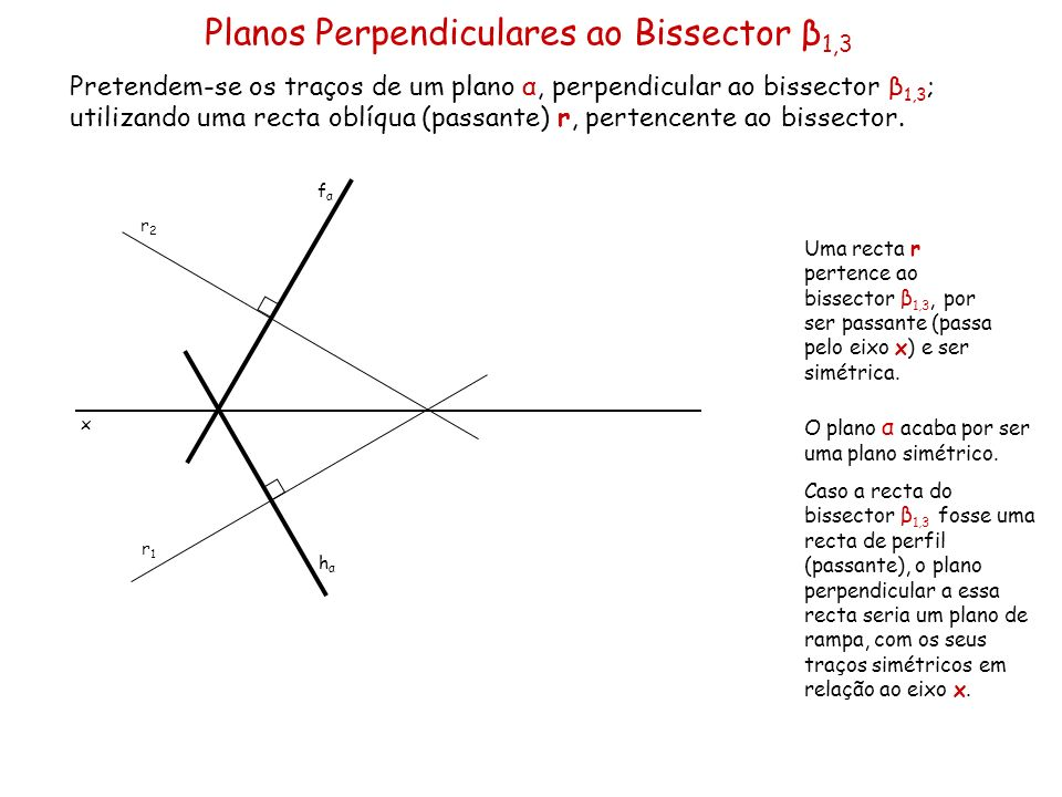 Planos Perpendiculares ao Bissector β1,3