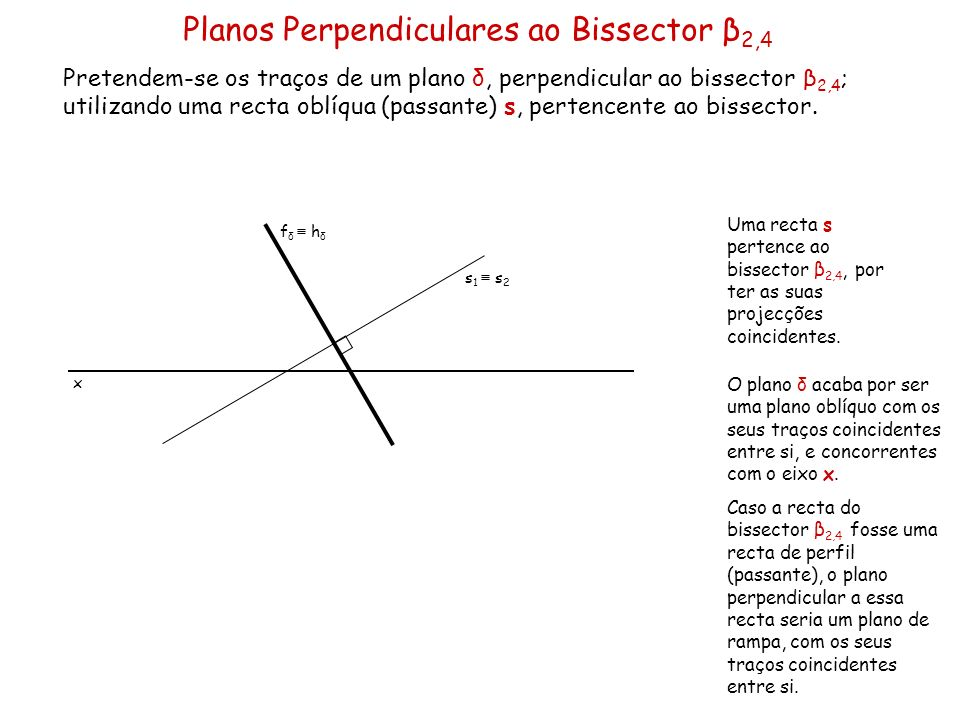 Planos Perpendiculares ao Bissector β2,4