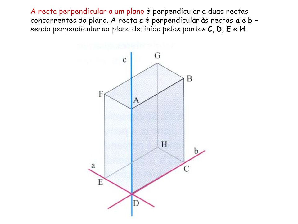 A recta perpendicular a um plano é perpendicular a duas rectas concorrentes do plano.