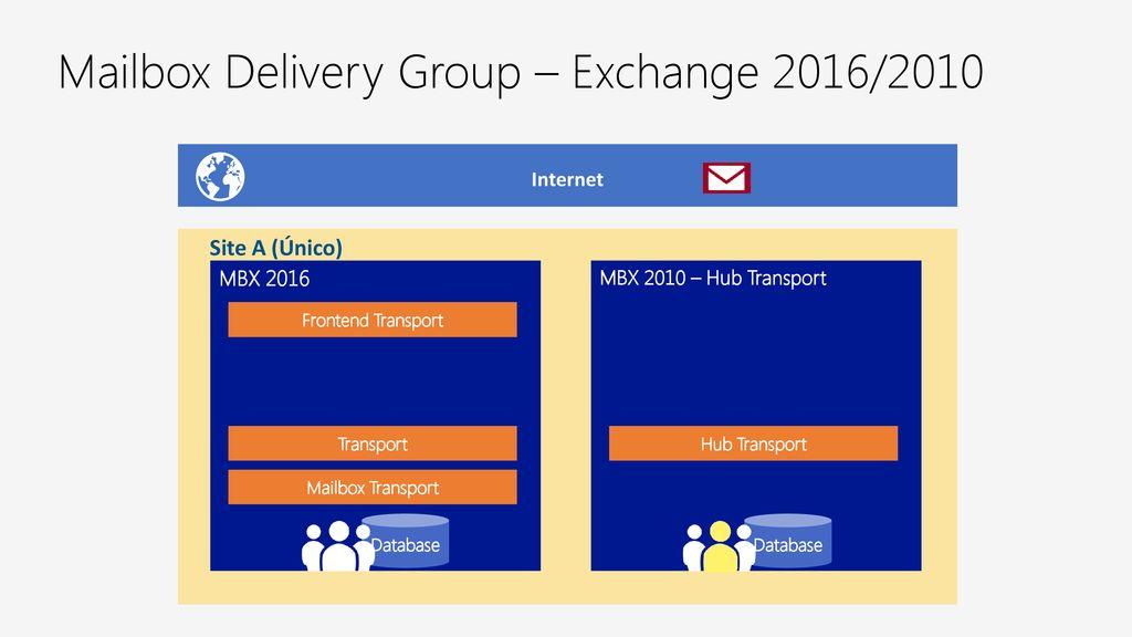 Roteamento de mensagens no Exchange Server ppt carregar