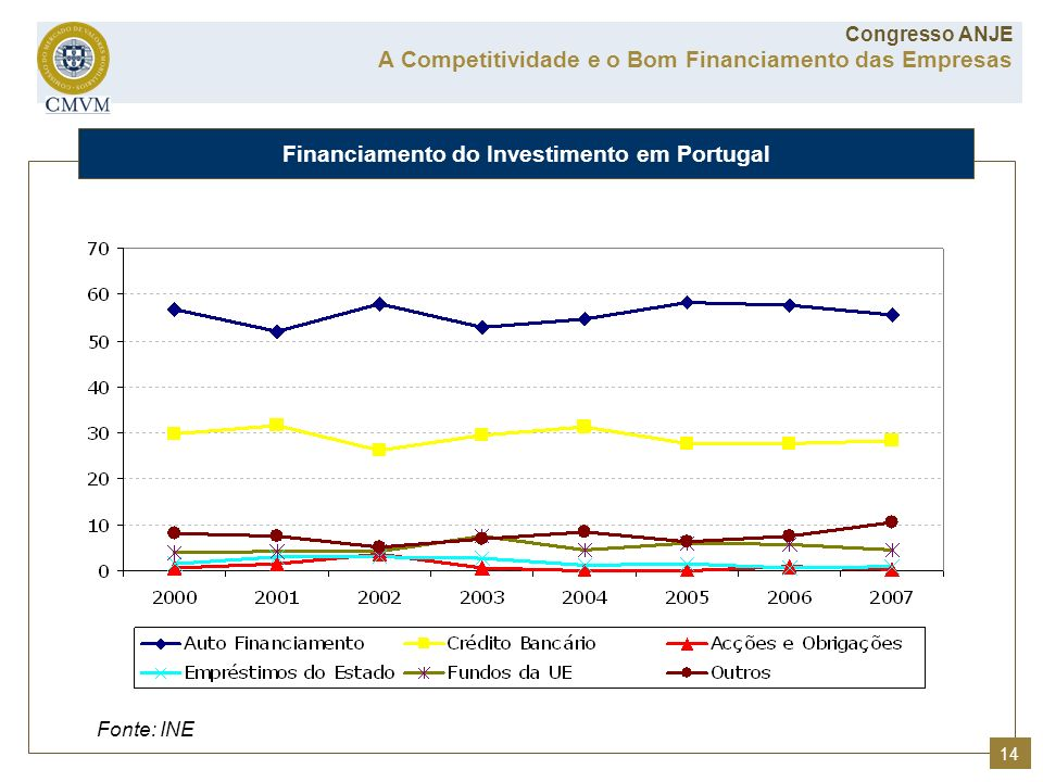 Financiamento do Investimento em Portugal