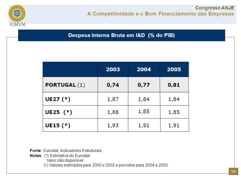Despesa Interna Bruta em I&D (% do PIB)