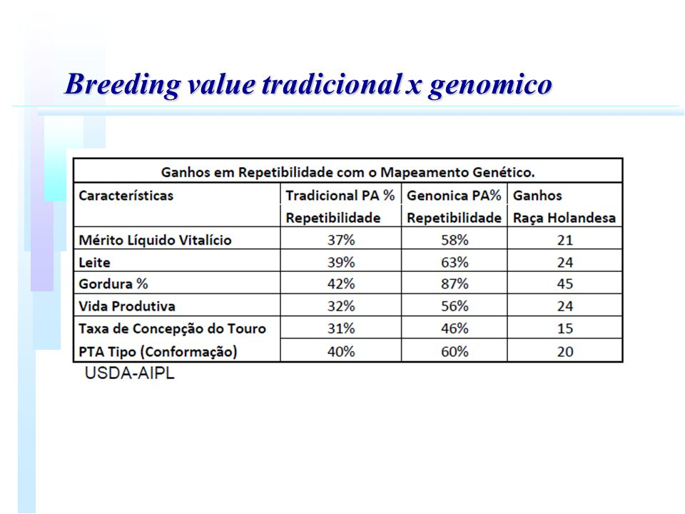 Breeding value tradicional x genomico