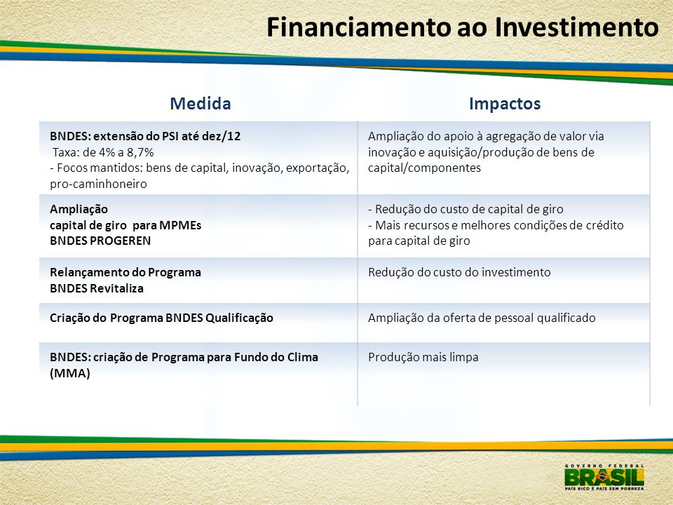 Financiamento ao Investimento