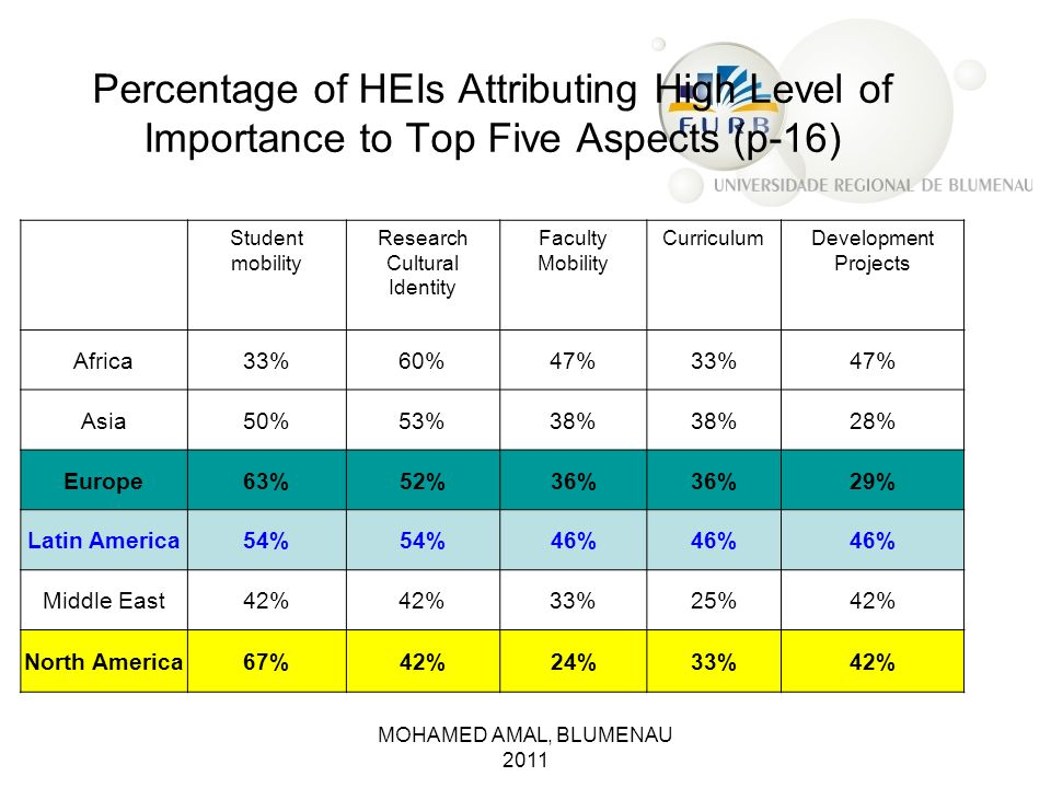 Percentage of HEIs Attributing High Level of Importance to Top Five Aspects (p-16)