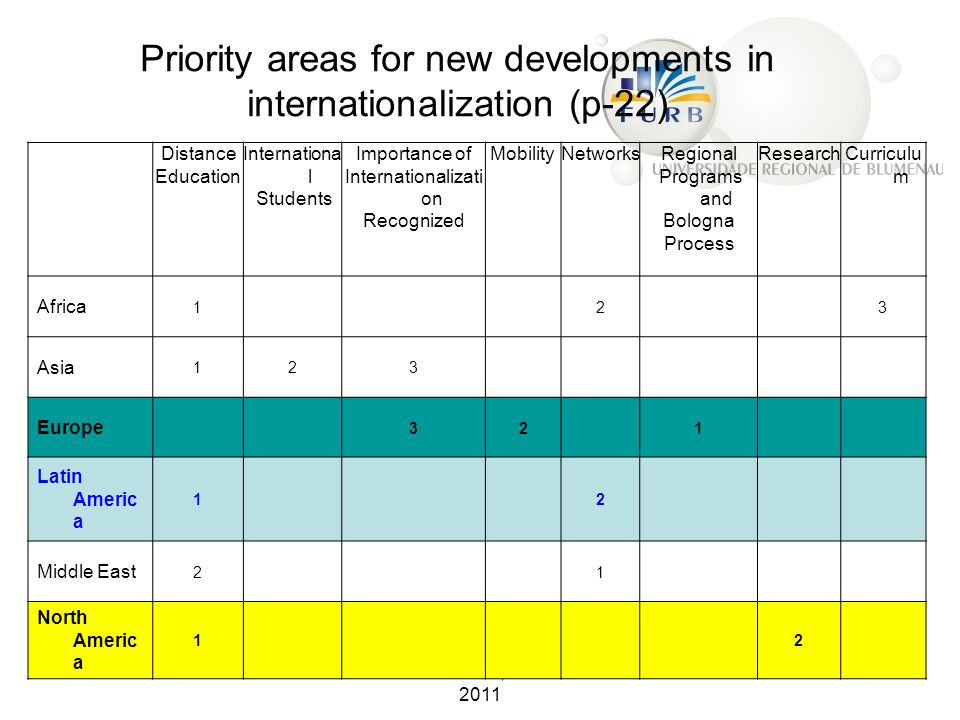 Priority areas for new developments in internationalization (p-22)