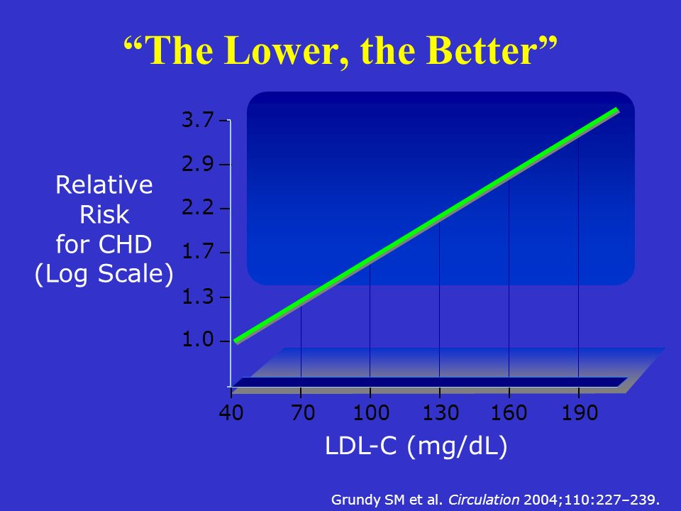 Relative Risk for CHD (Log Scale)