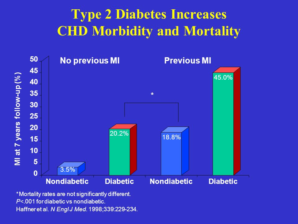 Type 2 Diabetes Increases CHD Morbidity and Mortality