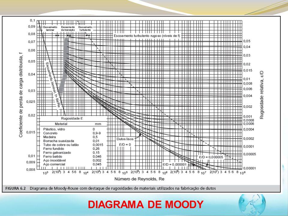 Fenmenos de transporte i aula terica ppt carregar 23 diagrama de moody ccuart Image collections