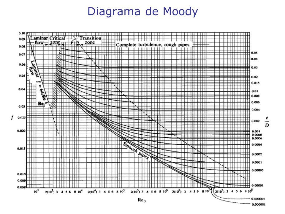 Experincia de perda de carga ppt carregar 11 diagrama de moody ccuart Image collections