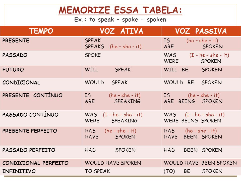 MEMORIZE ESSA TABELA: Ex.: to speak – spoke - spoken