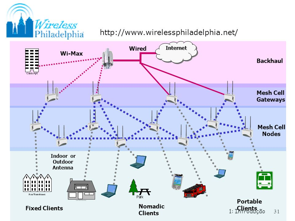 Redes de computadores e a internet ppt carregar wired wi max backhaul fandeluxe Gallery