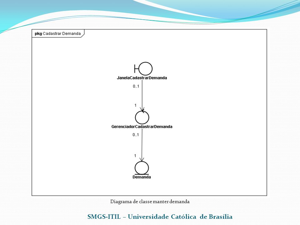 Diagrama de classe manter demanda