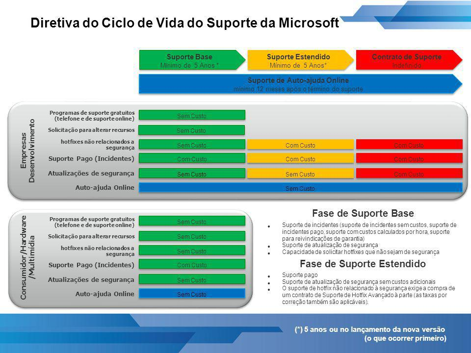 Ciclo de Vida do Suporte da Microsoft Informações sobre Fim