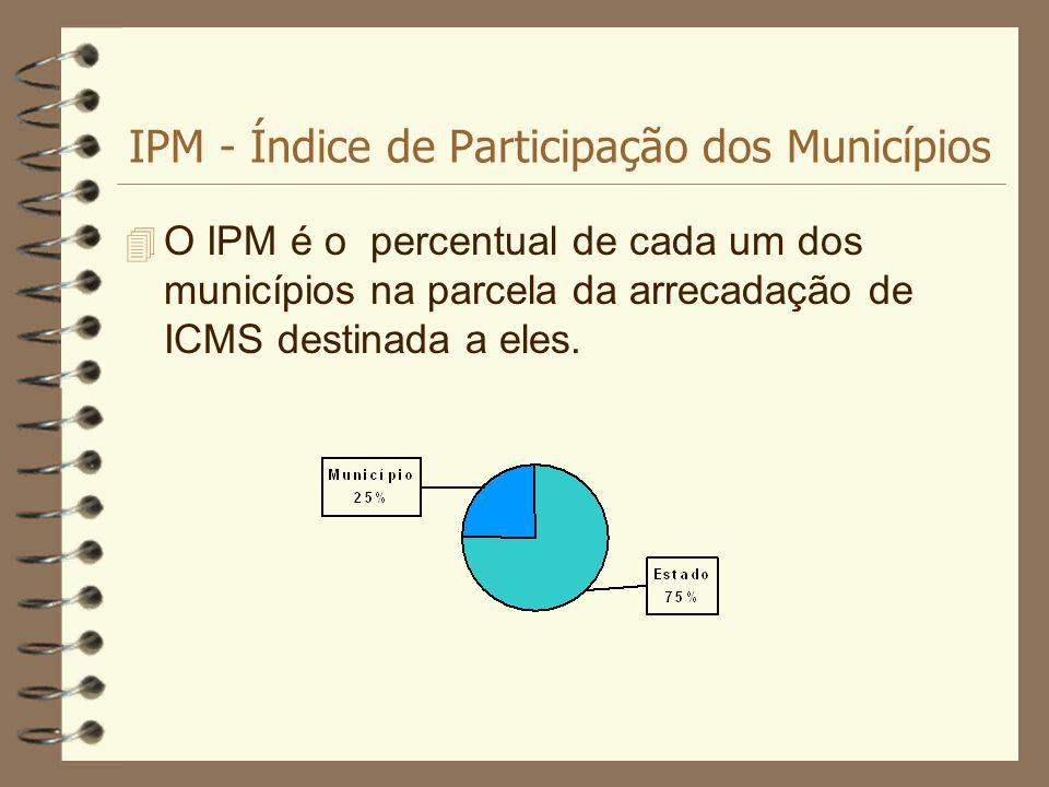 Resultado de imagem para Indice de participação dos municipios