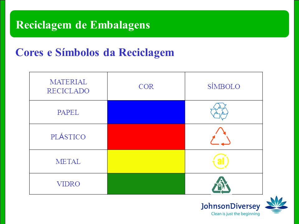 Reciclagem De Embalagens Ppt Video Online Carregar