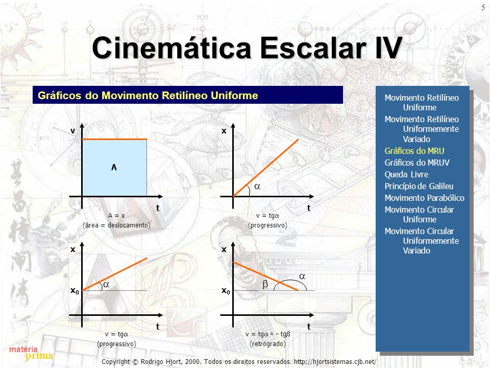 Cinemática Escalar IV Gráficos do Movimento Retilíneo Uniforme a a a b