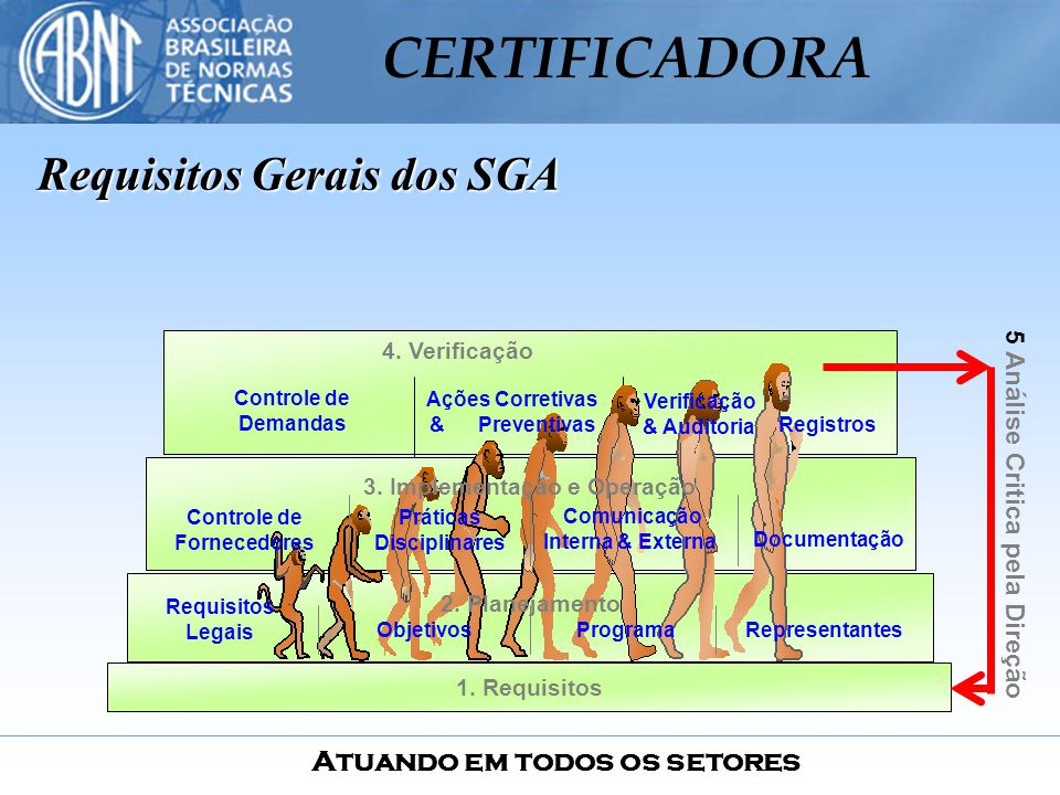Requisitos Gerais dos SGA