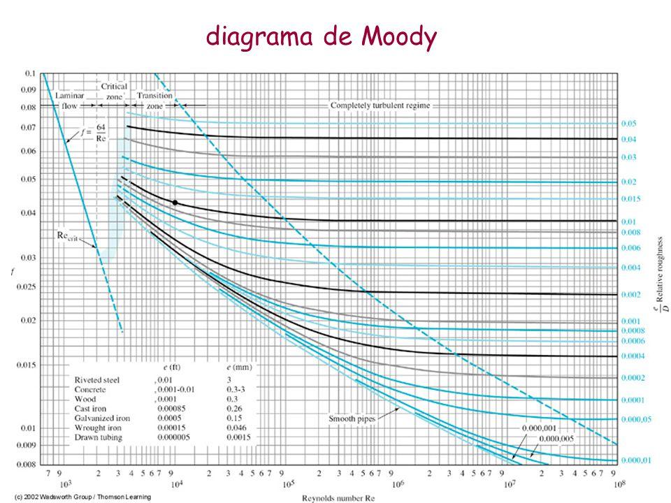 Hidrulica universidade federal de itajub unifei ppt video 36 diagrama de moody ccuart Image collections