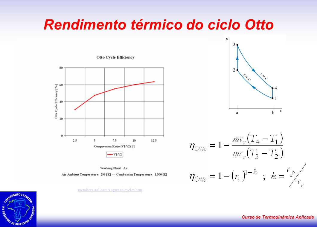 Rendimento térmico do ciclo Otto
