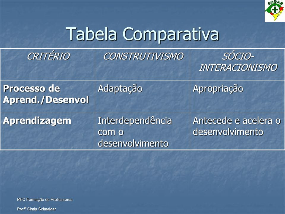 c209cf03977 TEORIAS DE APRENDIZAGEM Construtivismo e Sócio-Interacionismo - ppt ...