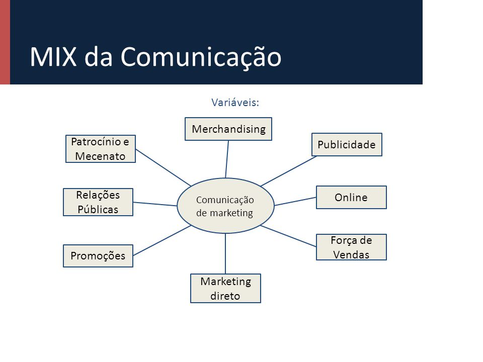 Mix da comunicação de marketing