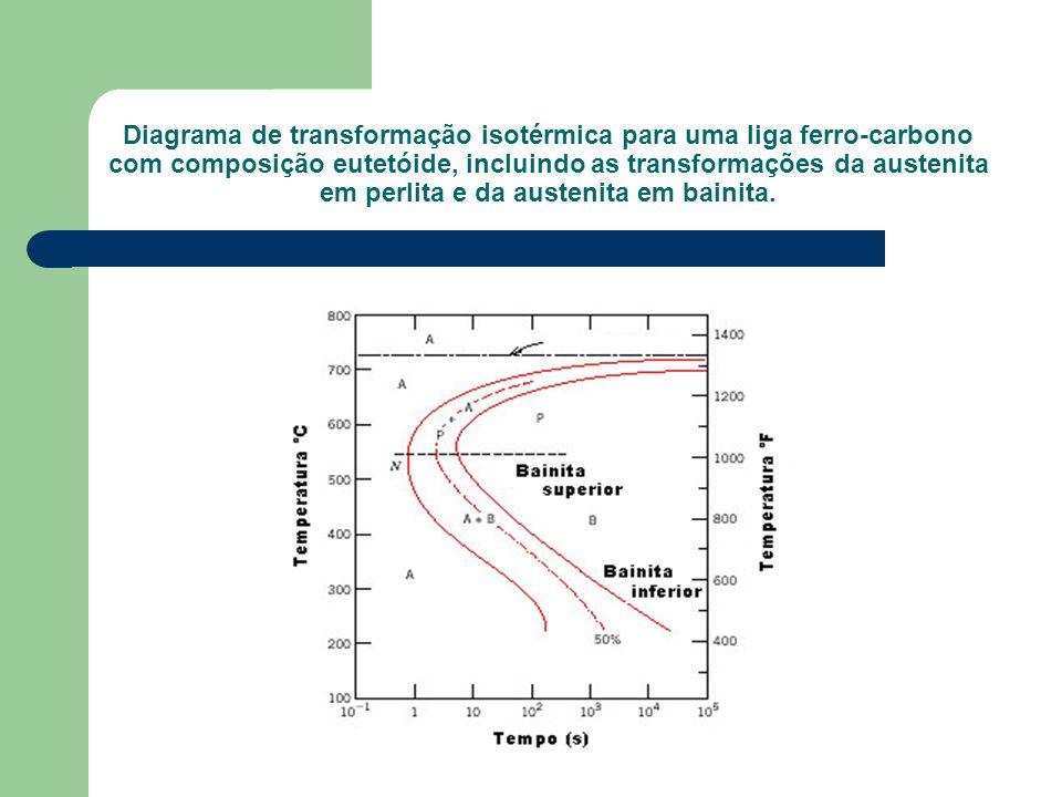 Transformao de fases ppt video online carregar 18 diagrama de transformao isotrmica para uma liga ferro carbono com composio eutetide incluindo as transformaes da austenita em perlita e da ccuart Gallery
