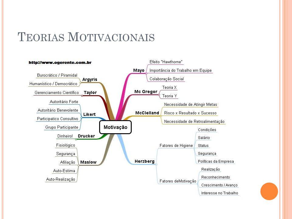 Teorias Motivacionais Na Psicologia Ppt Carregar